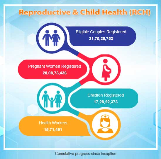 Reproductive and Child Health Portal